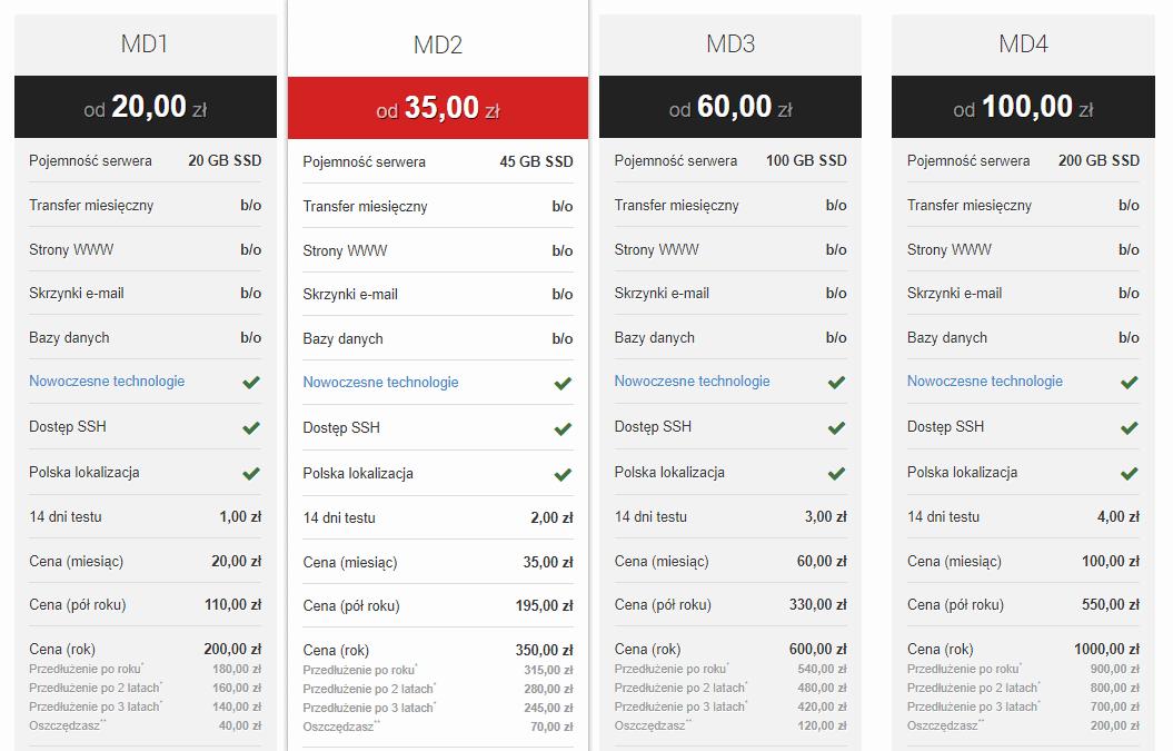 MyDevil - pakiety hostingowe, opinia